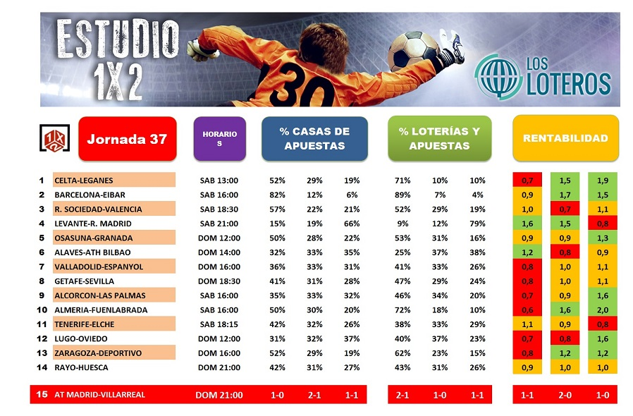ESTUDIO 1X2 J37